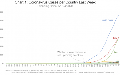 Coronavirus: El Martillo y la Danza