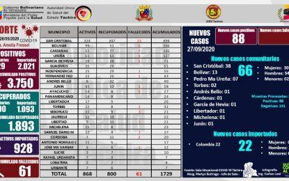 "Sala Situacional Covid-19: ""San Cristóbal registra 38 casos positivos"""