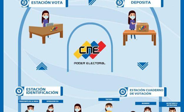 CNE habilitará en Táchira 30 centros votación para simulacro